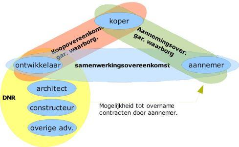 Schema geplitste koop-/aannemingsovereenkomst