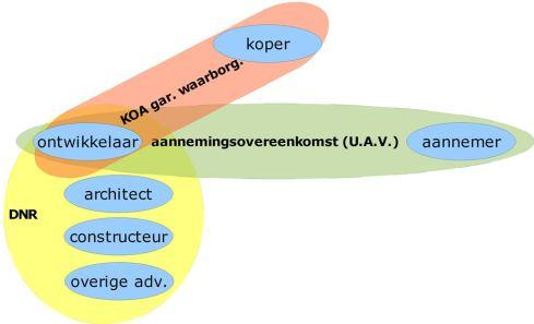 Schema koop-/aannemingsovereenkomst